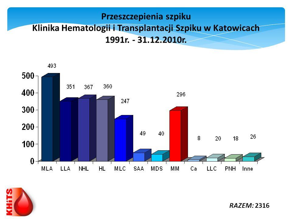 Przeszczepienia szpiku Klinika Hematologii i Transplantacji Szpiku w Katowicach 1991r. - 31.12.2010r.