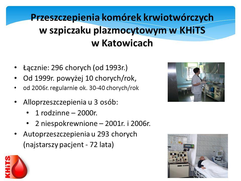 Przeszczepienia komórek krwiotwórczych w szpiczaku plazmocytowym w KHiTS w Katowicach