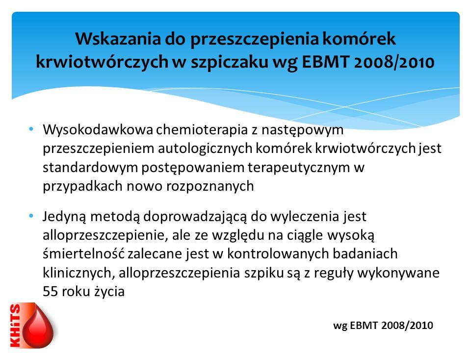 Wskazania do przeszczepienia komórek krwiotwórczych w szpiczaku wg EBMT 2008/2010