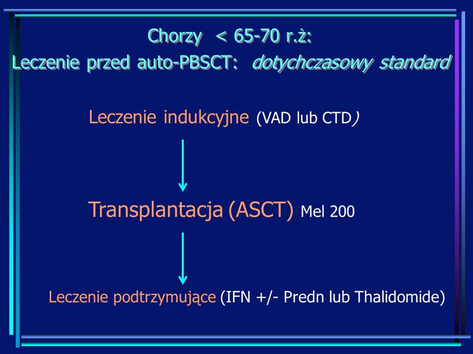 Leczenie podtrzymujące (IFN +/- Predn lub Thalidomide)