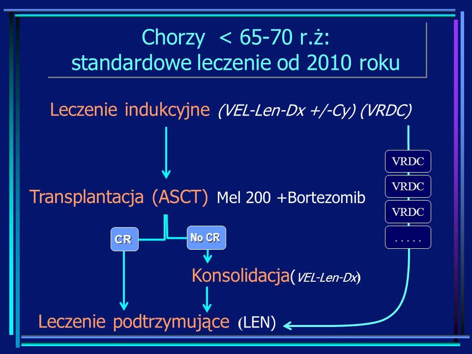 Chorzy < 65-70 r.ż: standardowe leczenie od 2010 roku