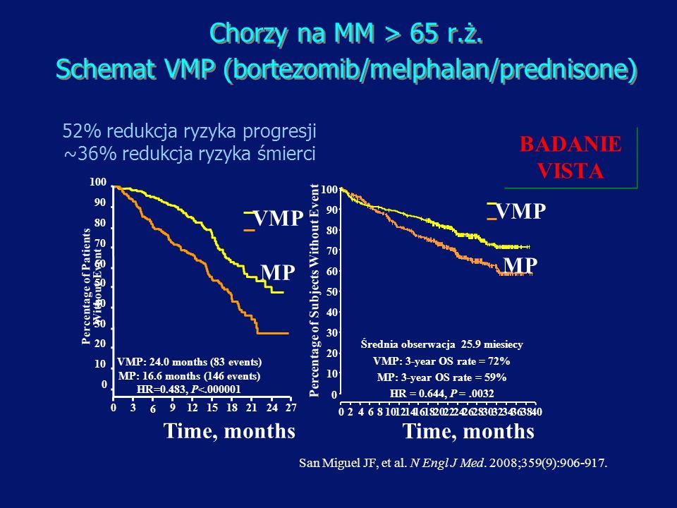 Schemat VMP (bortezomib/melphalan/prednisone)