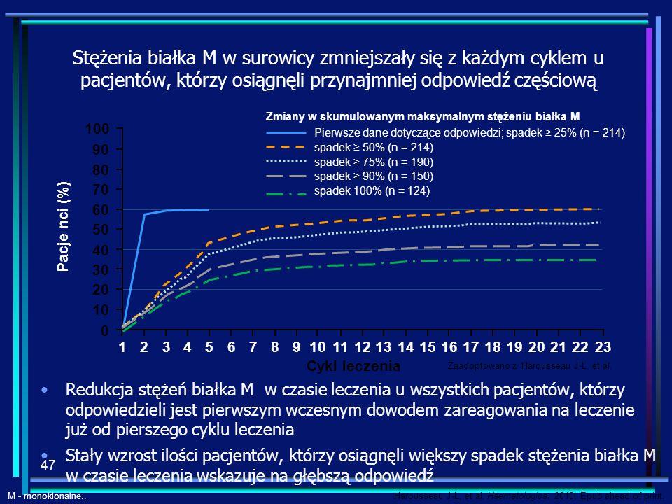 Stężenia białka M w surowicy zmniejszały się z każdym cyklem u pacjentów, którzy osiągnęli przynajmniej odpowiedź częściową