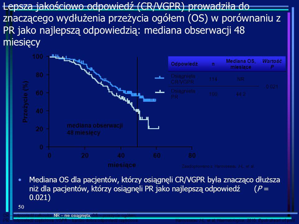 Lepsza jakościowo odpowiedź (CR/VGPR) prowadziła do znaczącego wydłużenia przeżycia ogółem (OS) w porównaniu z PR jako najlepszą odpowiedzią: mediana obserwacji 48 miesięcy