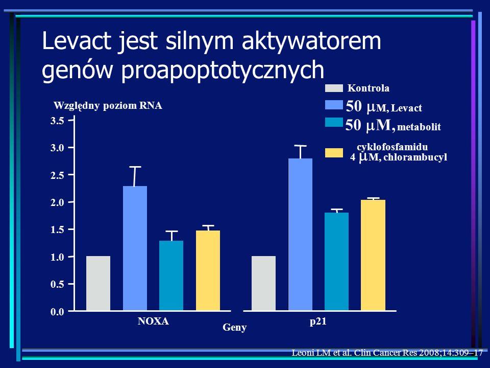 Levact jest silnym aktywatorem genów proapoptotycznych