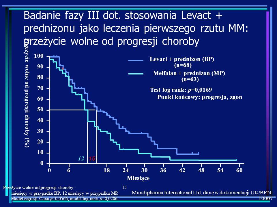 Badanie fazy III dot. stosowania Levact + prednizonu jako leczenia pierwszego rzutu MM: przeżycie wolne od progresji choroby