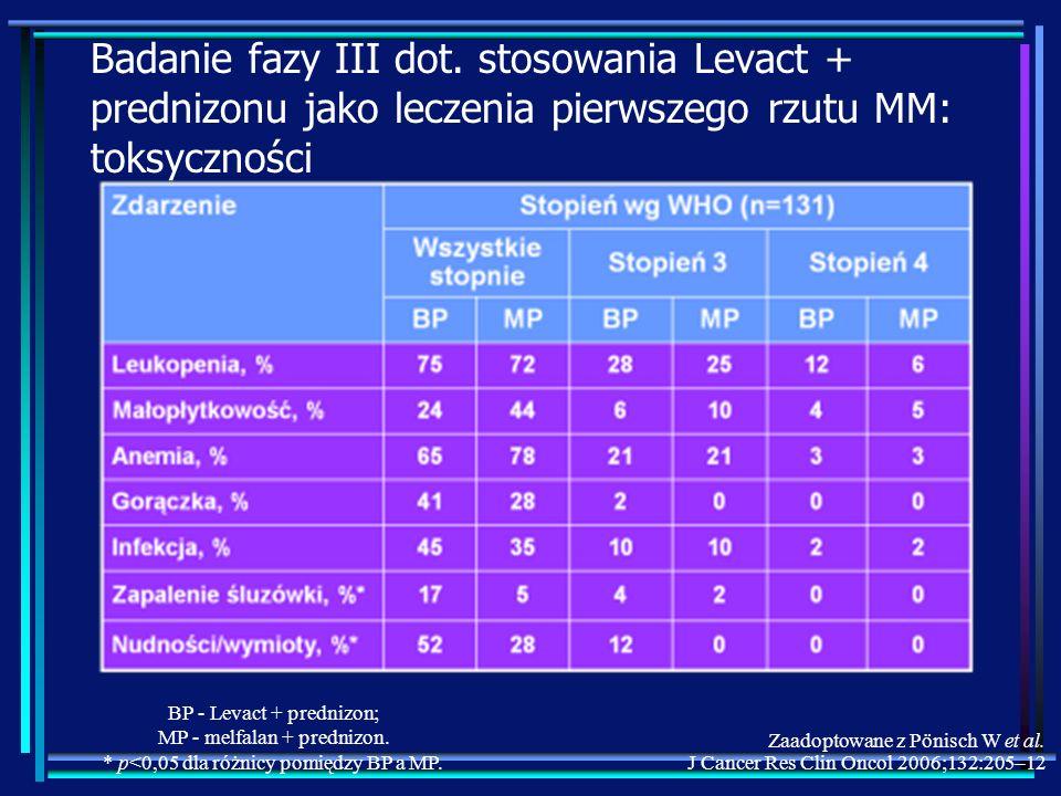 Badanie fazy III dot. stosowania Levact + prednizonu jako leczenia pierwszego rzutu MM: toksyczności