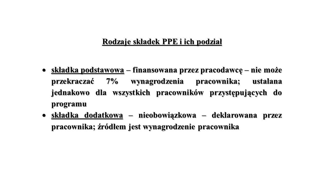 Rodzaje składek PPE i ich podział