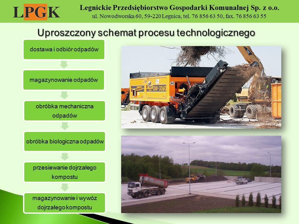 Uproszczony schemat procesu technologicznego
