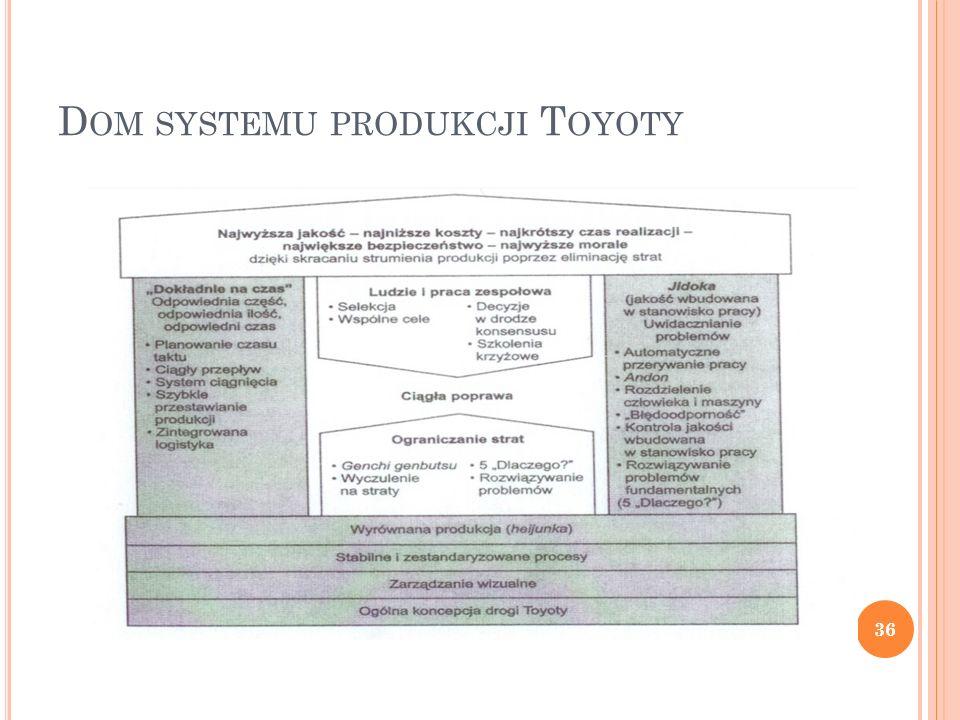 Dom systemu produkcji Toyoty