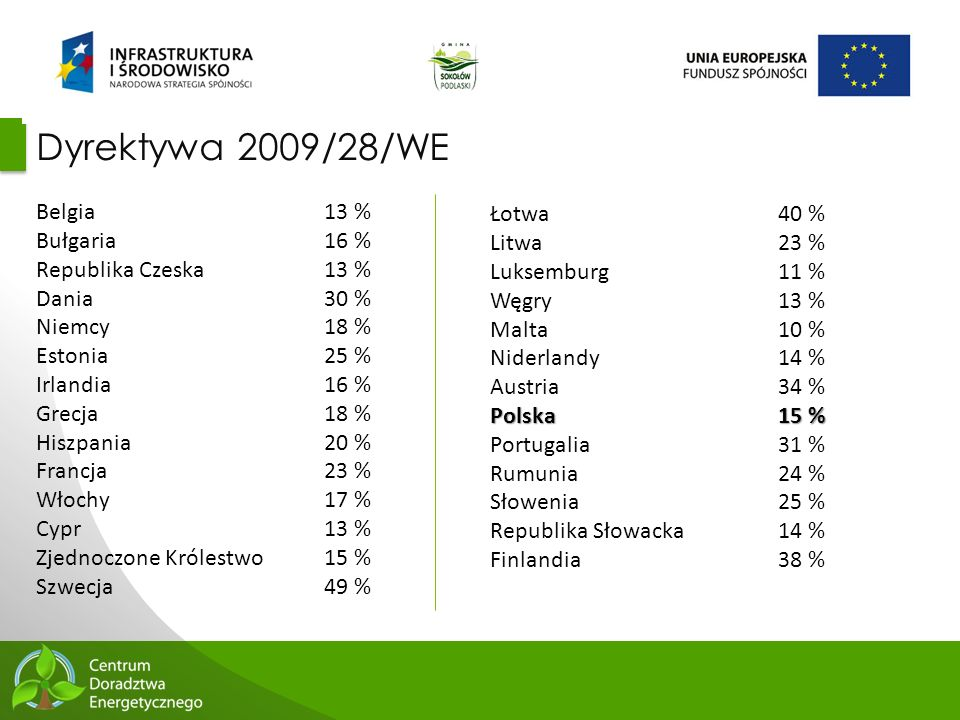Dyrektywa 2009/28/WE Belgia 13 % Bułgaria 16 % Łotwa 40 %