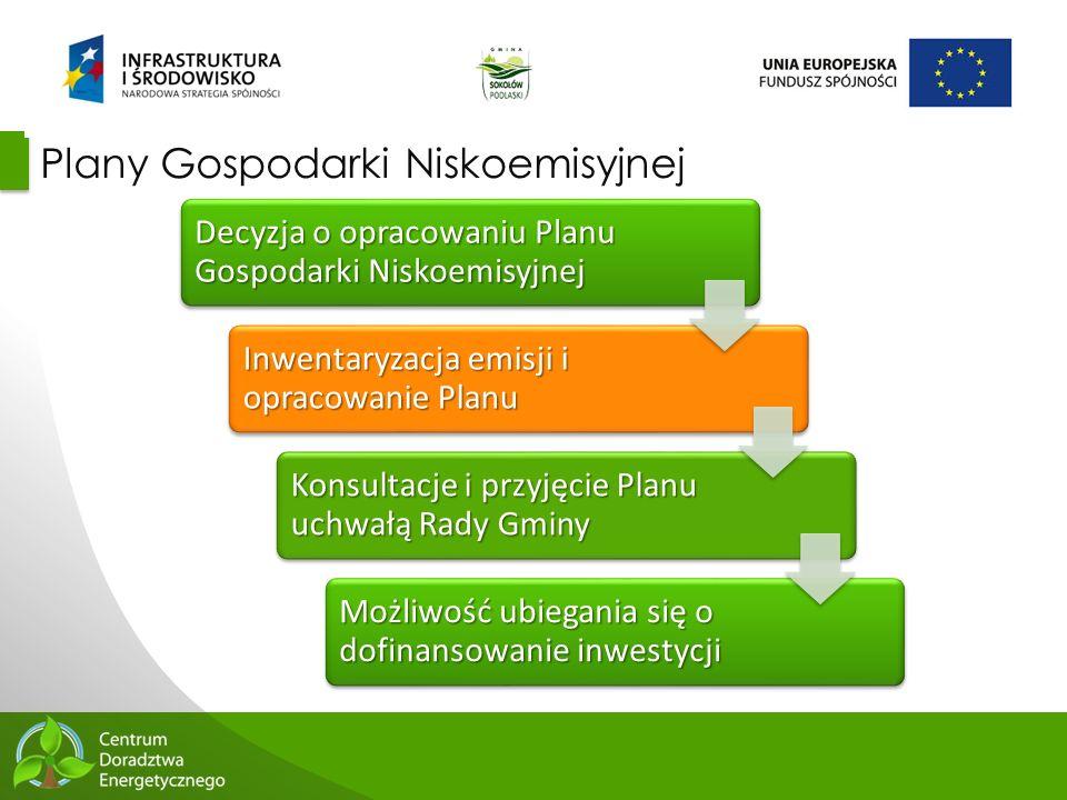 Plany Gospodarki Niskoemisyjnej