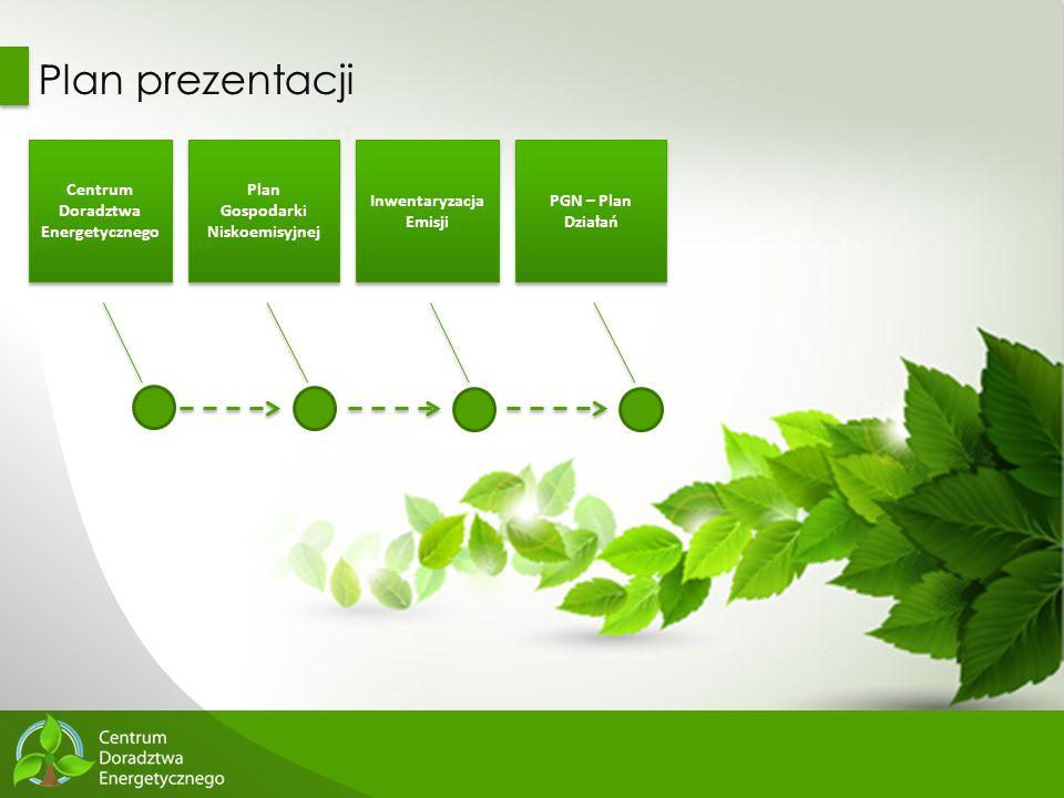 Plan prezentacji Centrum Doradztwa Energetycznego Plan