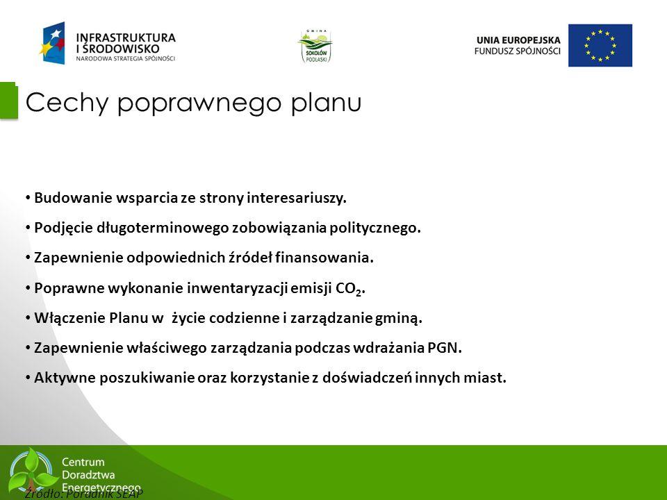 Cechy poprawnego planu