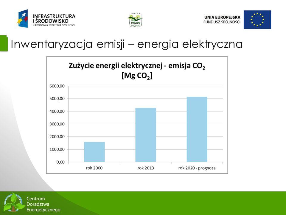 Inwentaryzacja emisji – energia elektryczna
