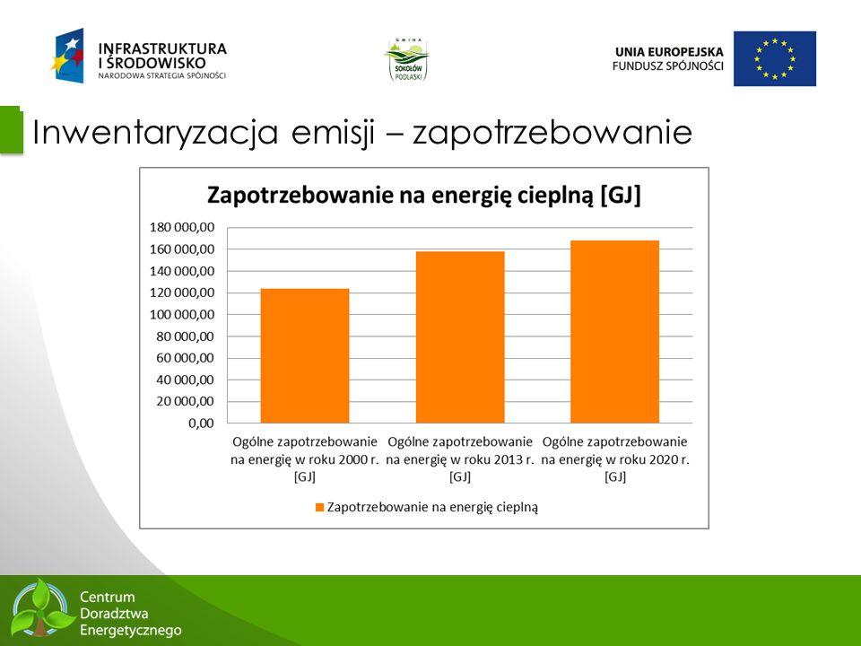 Inwentaryzacja emisji – zapotrzebowanie
