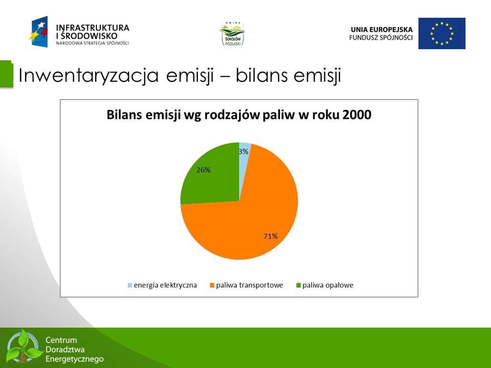 Inwentaryzacja emisji – bilans emisji