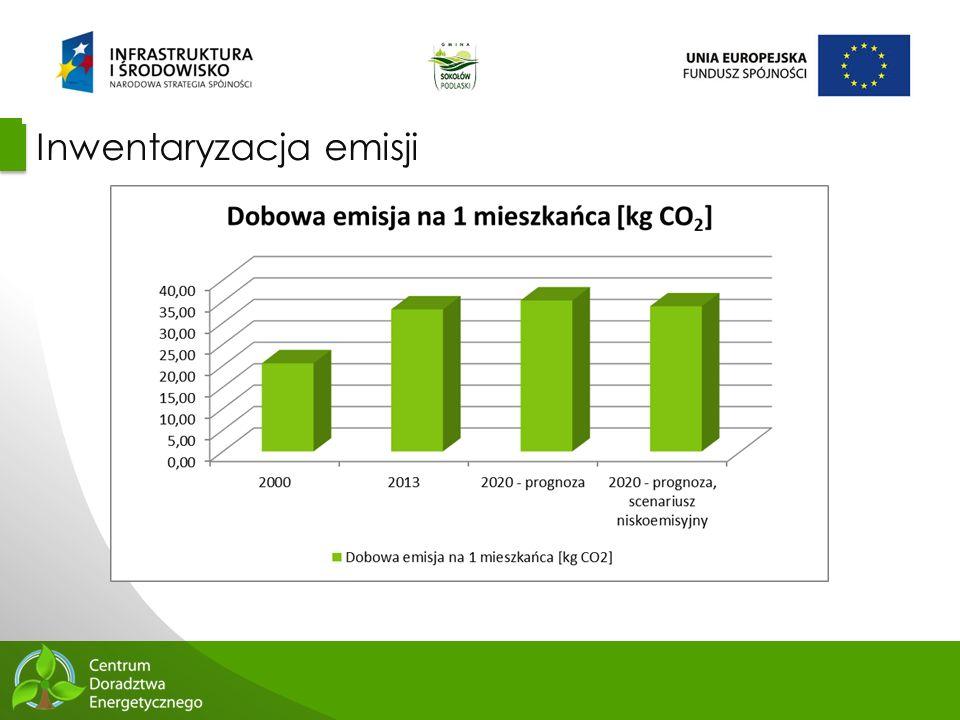 Inwentaryzacja emisji