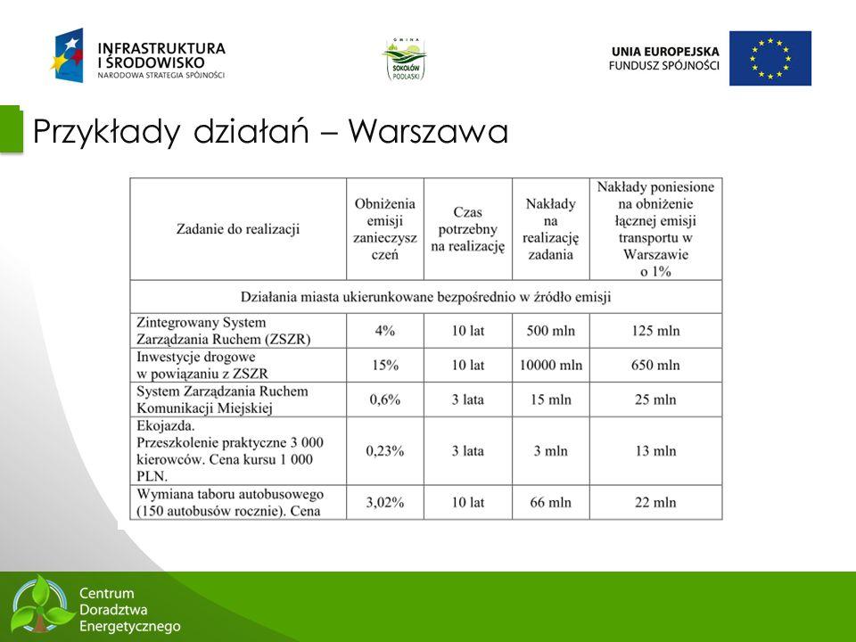 Przykłady działań – Warszawa