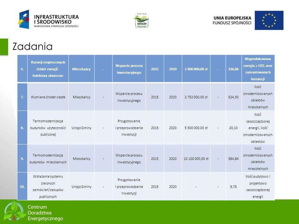Zadania 6. Rozwój rozproszonych źródeł energii - kolektory słoneczne