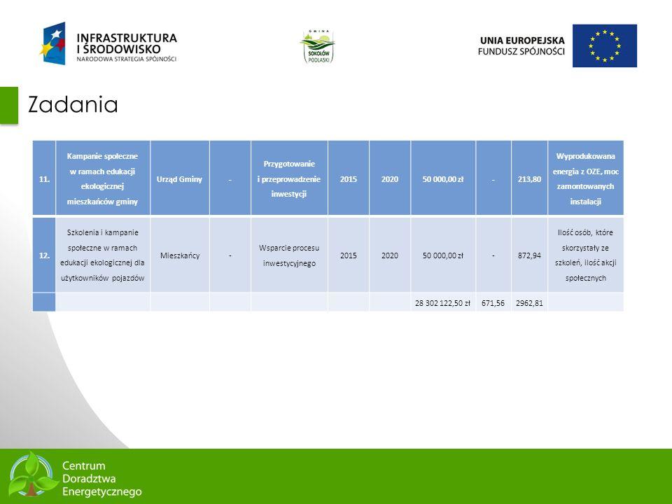 Zadania 11. Kampanie społeczne w ramach edukacji ekologicznej mieszkańców gminy. Urząd Gminy.