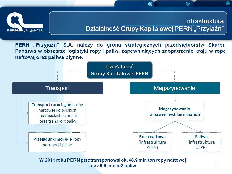 """Infrastruktura Działalność Grupy Kapitałowej PERN """"Przyjaźń"""