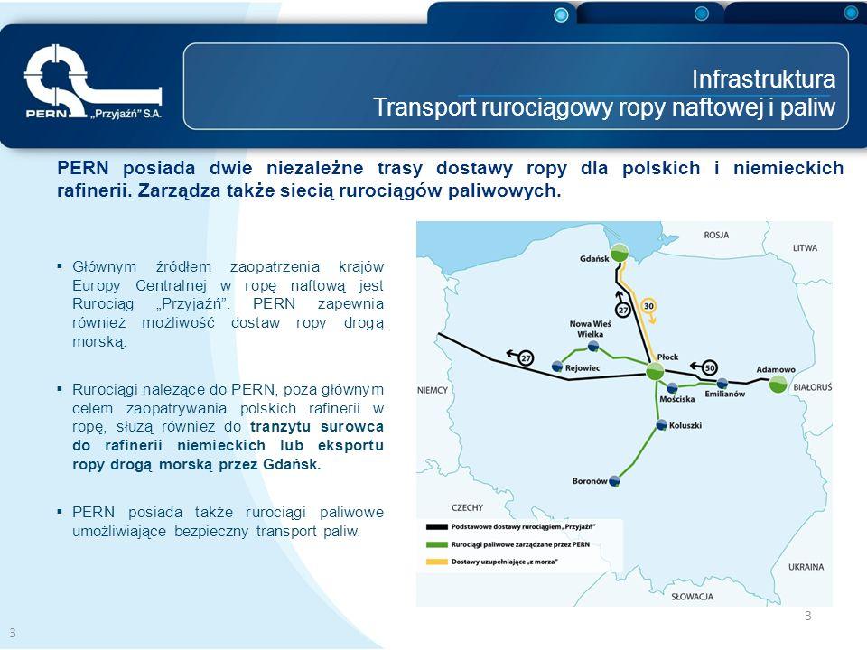 Infrastruktura Transport rurociągowy ropy naftowej i paliw