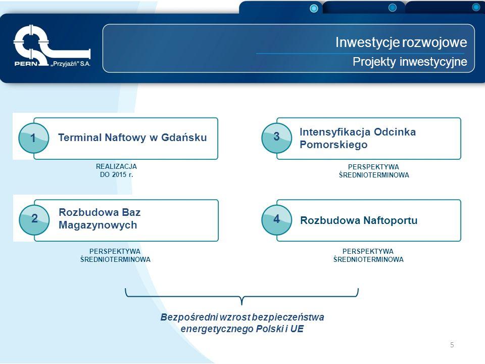 Inwestycje rozwojowe Projekty inwestycyjne 3 1 2 4