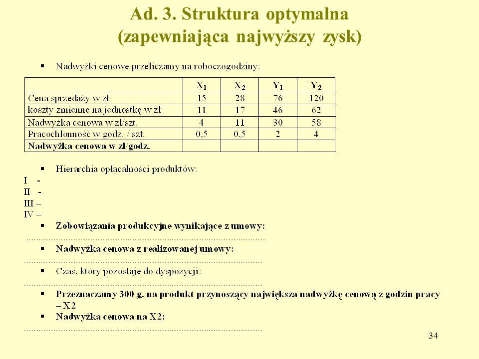 Ad. 3. Struktura optymalna (zapewniająca najwyższy zysk)