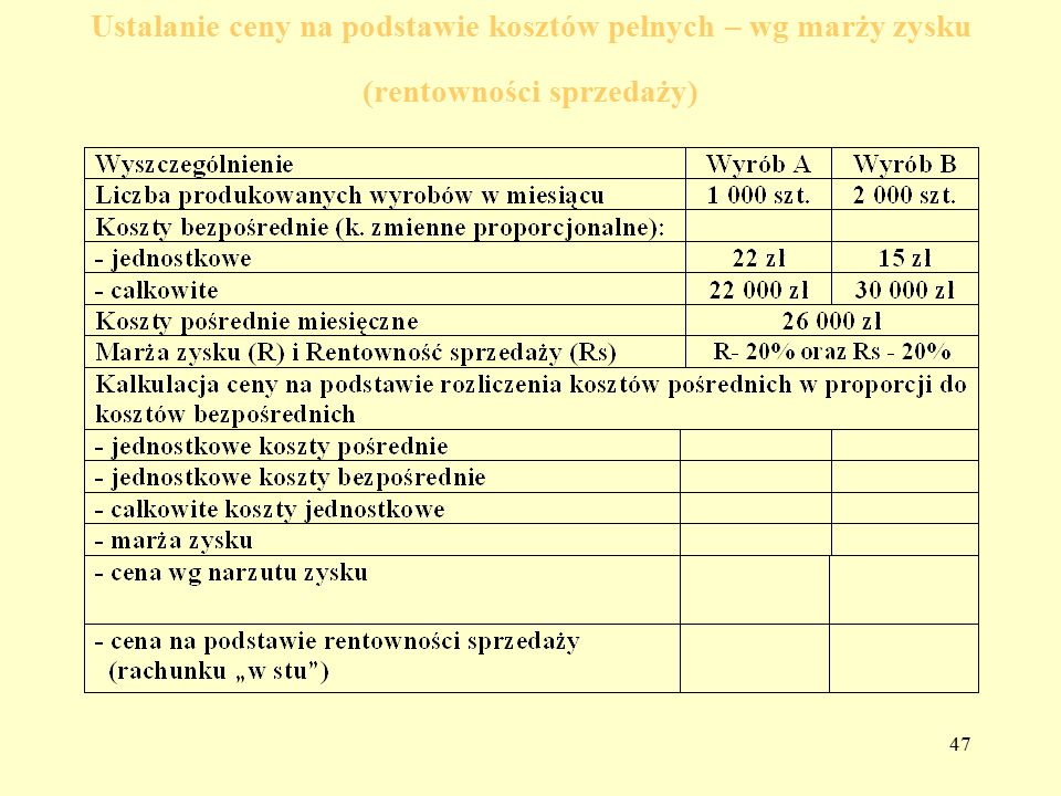 Ustalanie ceny na podstawie kosztów pełnych – wg marży zysku (rentowności sprzedaży)
