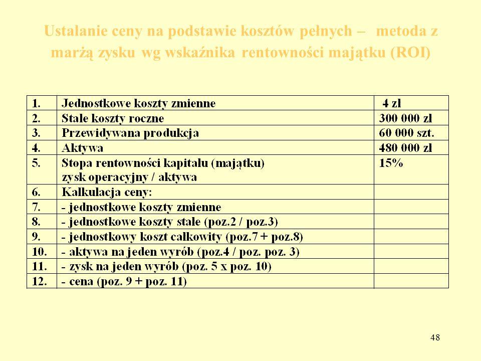 Ustalanie ceny na podstawie kosztów pełnych – metoda z marżą zysku wg wskaźnika rentowności majątku (ROI)