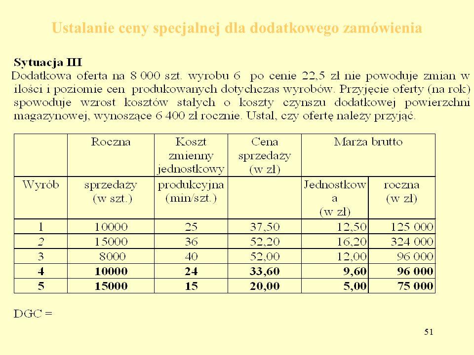 Ustalanie ceny specjalnej dla dodatkowego zamówienia