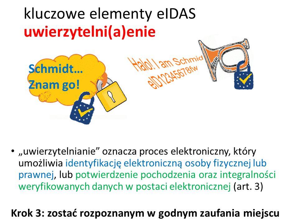 kluczowe elementy eIDAS uwierzytelni(a)enie
