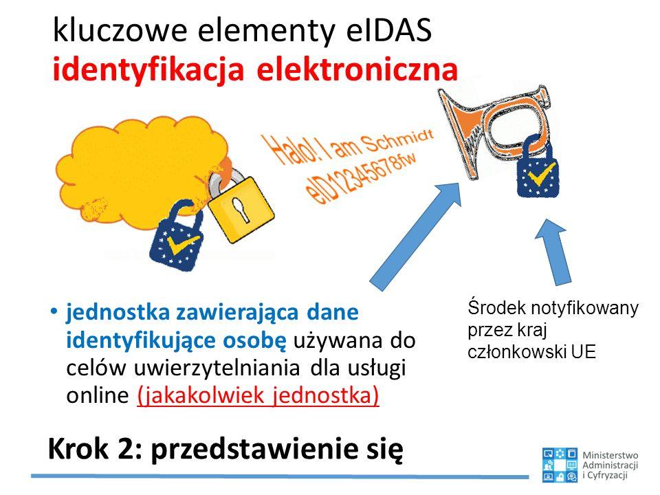 kluczowe elementy eIDAS identyfikacja elektroniczna