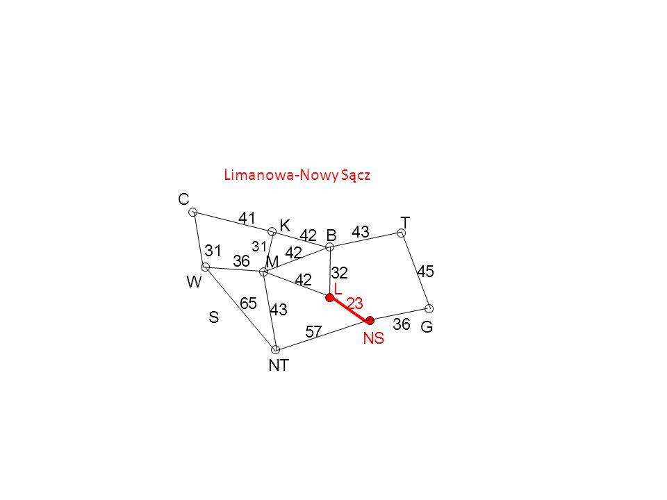 Limanowa-Nowy Sącz C 4 1 K T 4 2 B 4 3 3 1 4 2 3 6 M 3 2 4 5 W 4 2 L 6