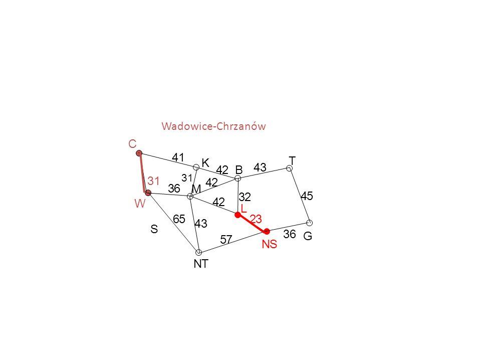 Wadowice-Chrzanów C 4 1 K T 4 2 B 4 3 3 1 4 2 3 6 M 3 2 4 5 W 4 2 L 6
