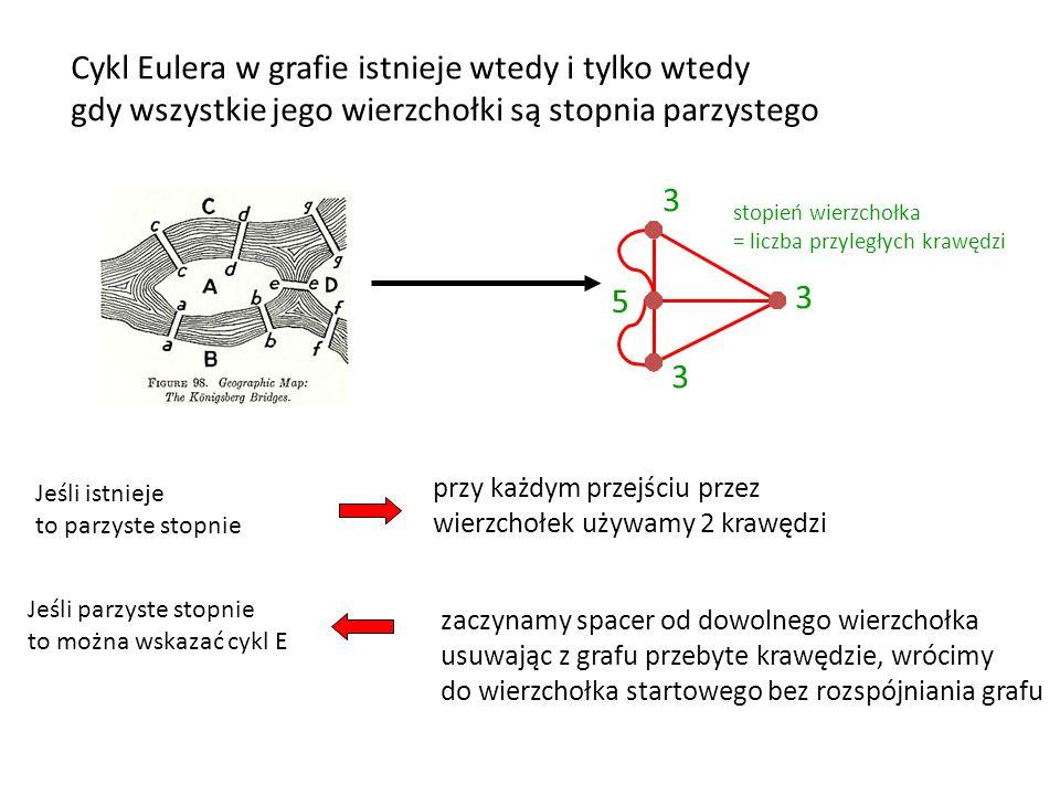 Cykl Eulera w grafie istnieje wtedy i tylko wtedy gdy wszystkie jego wierzchołki są stopnia parzystego