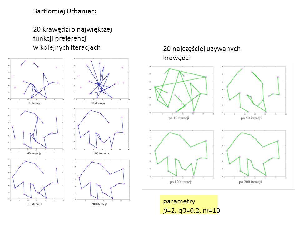 Bartłomiej Urbaniec: 20 krawędzi o największej. funkcji preferencji. w kolejnych iteracjach. 20 najczęściej używanych krawędzi.