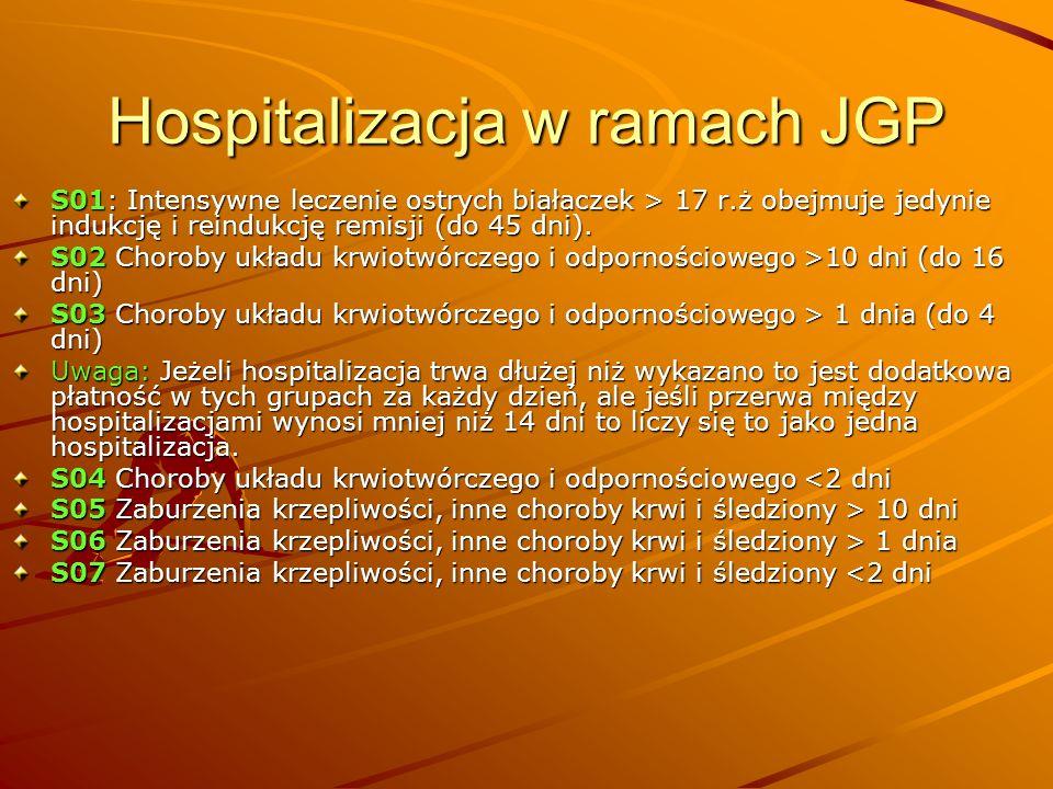 Hospitalizacja w ramach JGP