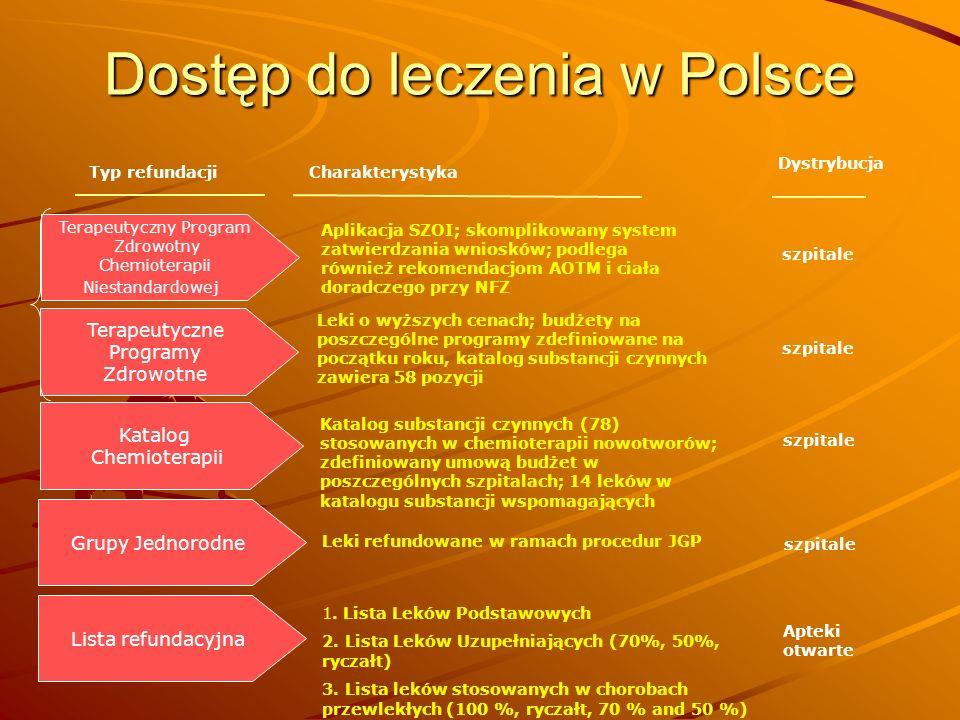 Dostęp do leczenia w Polsce