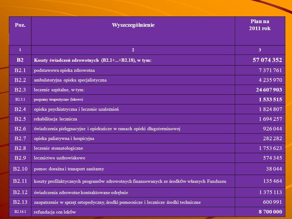57 074 352 Poz. Wyszczególnienie Plan na 2011 rok B2 B2.1 7 371 761