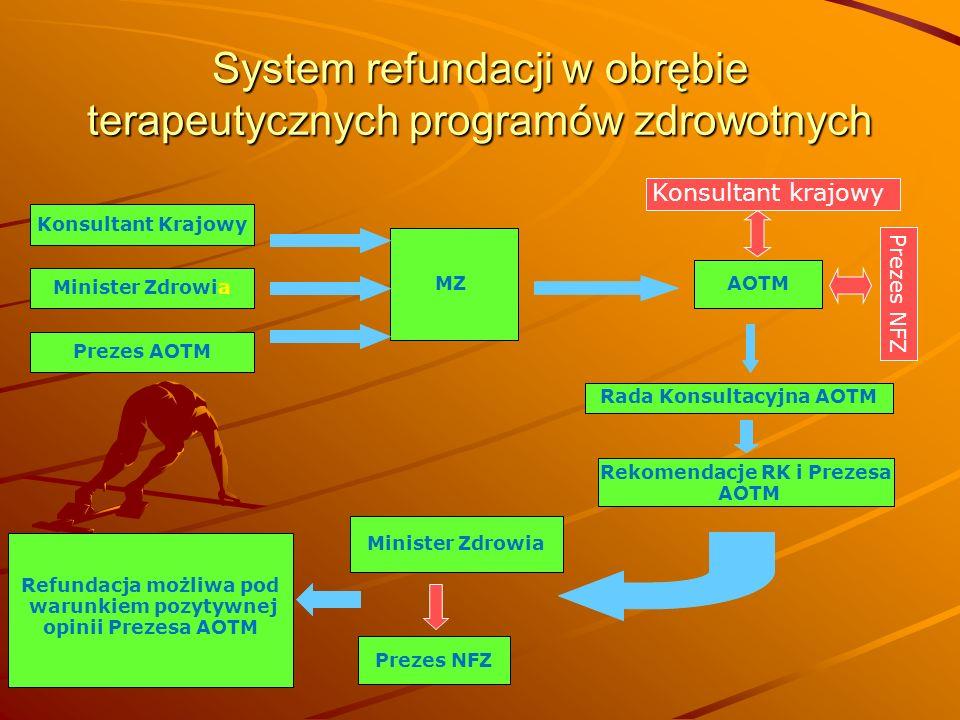 System refundacji w obrębie terapeutycznych programów zdrowotnych