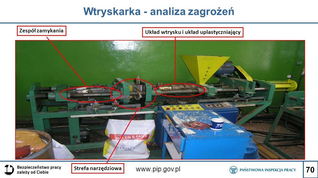 Wtryskarka - analiza zagrożeń