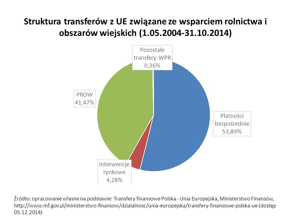 Struktura transferów z UE związane ze wsparciem rolnictwa i obszarów wiejskich (1.05.2004-31.10.2014)