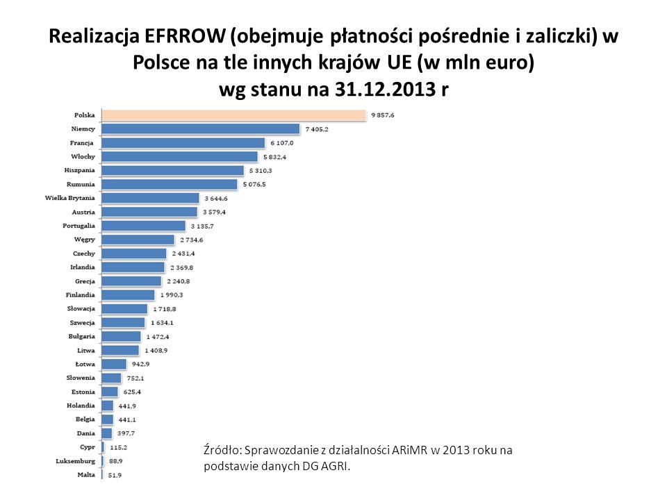 Realizacja EFRROW (obejmuje płatności pośrednie i zaliczki) w Polsce na tle innych krajów UE (w mln euro) wg stanu na 31.12.2013 r