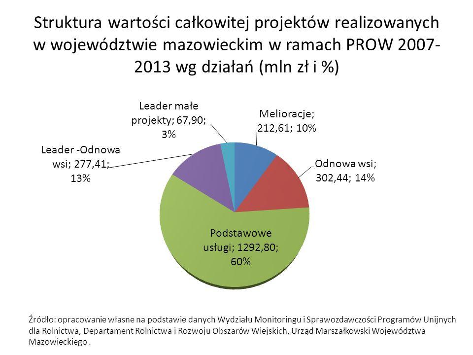 Struktura wartości całkowitej projektów realizowanych w województwie mazowieckim w ramach PROW 2007-2013 wg działań (mln zł i %)