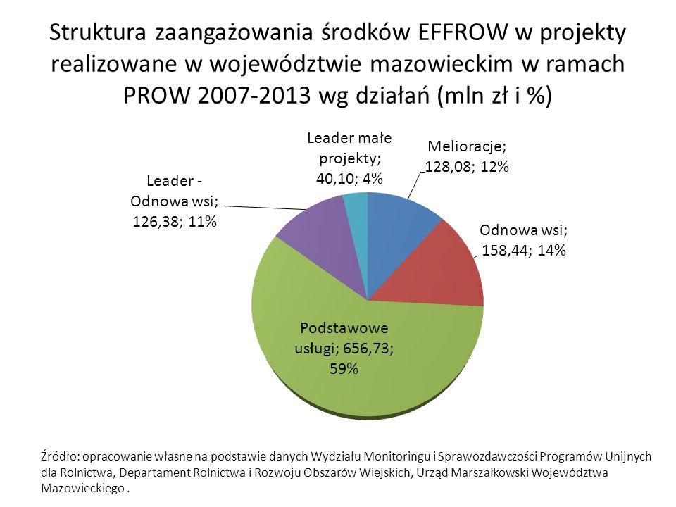 Struktura zaangażowania środków EFFROW w projekty realizowane w województwie mazowieckim w ramach PROW 2007-2013 wg działań (mln zł i %)
