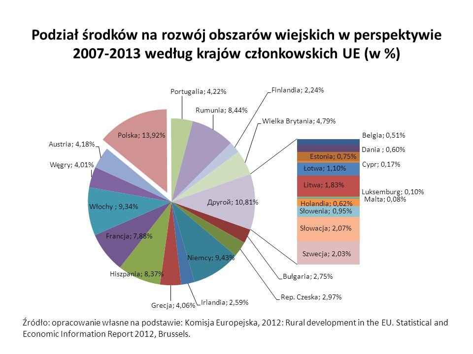 Podział środków na rozwój obszarów wiejskich w perspektywie 2007-2013 według krajów członkowskich UE (w %)