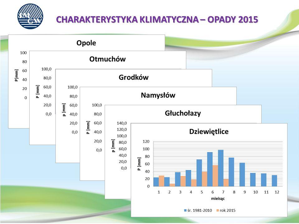CHARAKTERYSTYKA KLIMATYCZNA – OPADY 2015