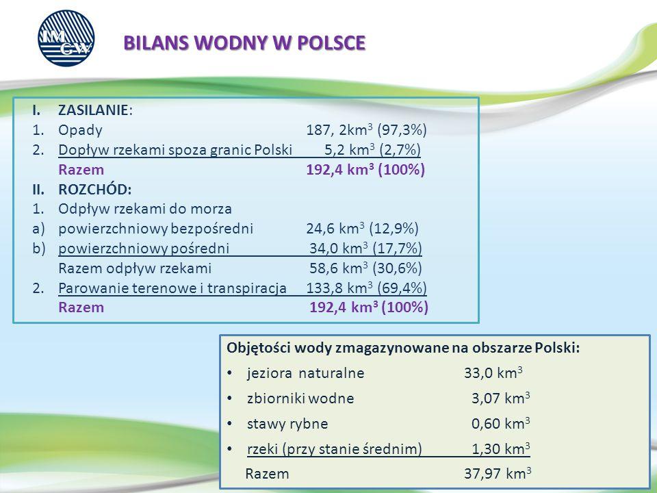 BILANS WODNY W POLSCE ZASILANIE: Opady 187, 2km3 (97,3%)